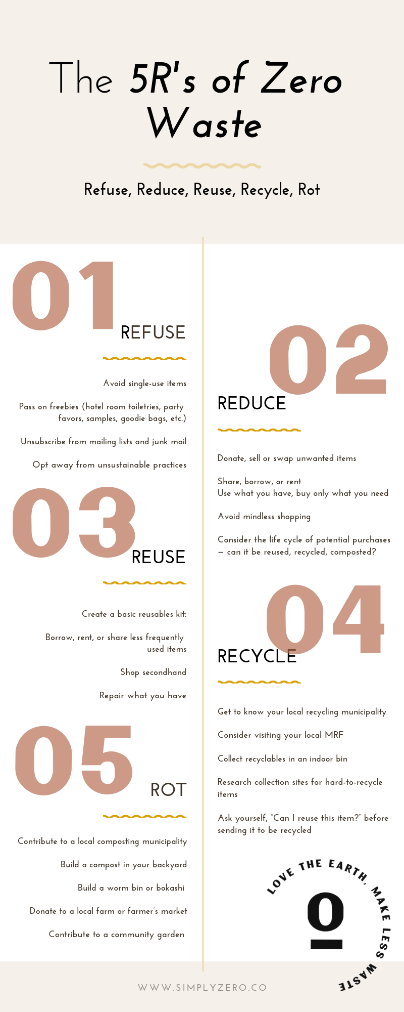 5Rs of Zero Waste.png