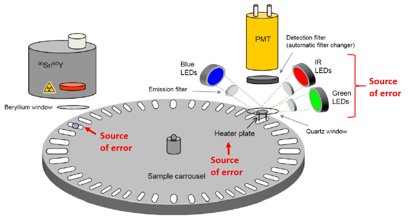 "The components of a luminescence dating reader, modified from Fig. 1.1 of ""Guide to The Risø TL/OSL Reader"" (July, 2017). Sources of instrumental error include aliquot positioning on the sample carousel and on the heating plate, variations in heating rates, and fluctuations in brightness of the LED or laser stimulation sources."