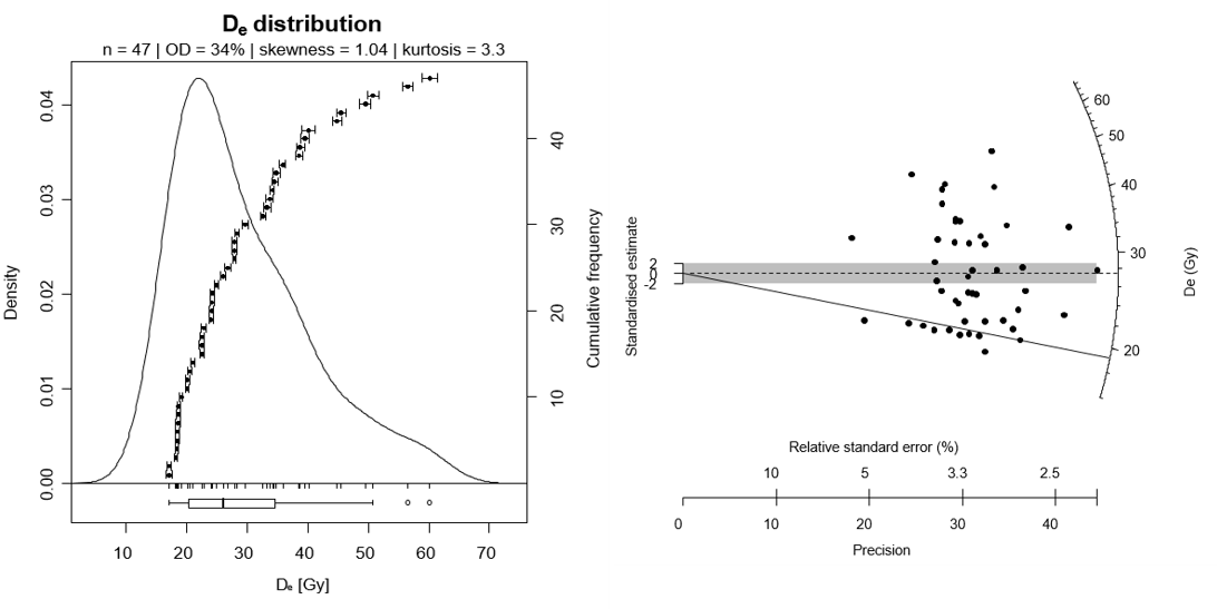 A De distribution, exhibiting a high (>30%) OD, plotted in a kernal density estimate (KDE) plot (LEFT) and a radial plot (RIGHT). The asymmetry of the distribution suggests partial bleaching. Grey shading in the radial plot marks ±2σ of the  Central Age Model   weighted mean De value (27.5 Gy), and the solid line marks the younger  Minimum age model  De value (19.2 Gy). Note that few grains fall within 2σ of the CAM weighed mean De value. Click  here  for details on how to read a radial plot.