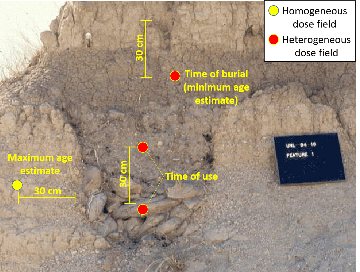 "Possible sample sites (circles) for luminescence dating an escavated pit hearth in western Nebraska (Photo from the lesson plan by Damita Hiemstra, ""Arner Site: Out of the Prairies of Western Nebraska"",  http://d1vmz9r13e2j4x.cloudfront.net/nebstudies/Lesson4c_Arner.pdf).  The yellow and red circles indicate homogeneous and heterogeneous gamma ray dose fields, respectively. The 30 cm scale is hypothetical, and may not be accurate."