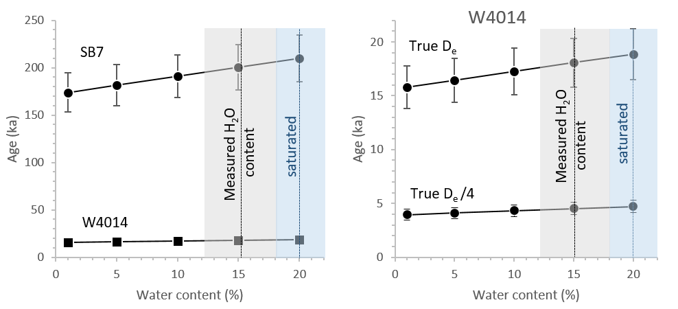 (LEFT) Calculated age vs estimated water content for two dune samples from Tasmania ( Neudorf et al., 2019 ). These sediments become saturated at a water content of ~20% (blue shaded region), and measured water contents of collected samples were 15 ± 3% (grey shaded region). The age estimate of the young sample (W4014) ranges from ~16 ka to ~19 ka, while the age estimate of the older sample (SB7) ranges from ~175 ka to ~210 ka – a difference of ~35 ka! (RIGHT) The change in absolute age with water content decreases as the age of a sample decreases. For instance, if we recalculate the ages of sample W4014 assuming this sample  De value  is only ¼ of its true value, then a 20% increase in assumed water content will increase the age by less than 1000 years.