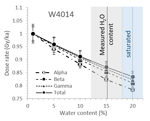 The influence of water content on alpha, beta, gamma and total environmental dose rates at the site of sample W4014 ( Neudorf et al., 2019 ). Water can absorb all three forms of radiation (alpha, beta and gamma), but it has the largest impact on alpha dose rates. The alpha dose rate error is an order of magnitude larger than the errors of all other dose rates, and have been removed from the graph for clarity.