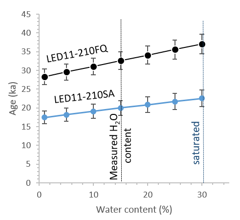The influence of water content on a sample age can depend on the grain size used for dating.  Thompson et al. (2018)  dated sample LED11-210 using both the 4-11 µm (FQ) and 90-180 µm (SA) quartz fractions. Water content has a slightly smaller influence on the larger grain size because i) the coarse quartz grains were treated with HF acid to remove the outer alpha-penetrated rind as is commonly done in coarse grain luminescence dating, and ii) radiation is not attenuated in fine grains as much as it is in coarser grains. The measured water contents include an error of 15% that is not plotted for clarity.