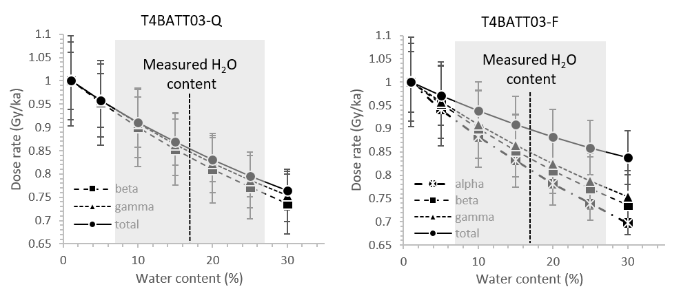 Dose rate (parsed by radiation type) vs water content is plotted for both quartz (LEFT) and feldspar (RIGHT) grains from sample T4BATT03 (previous figure). Again, the alpha contribution can be excluded from the dose rate for the quartz sample, because this sample has been treated with HF acid to remove the alpha-penetrating outer rind. The grey shading covers ±5% error on the water content measurement.