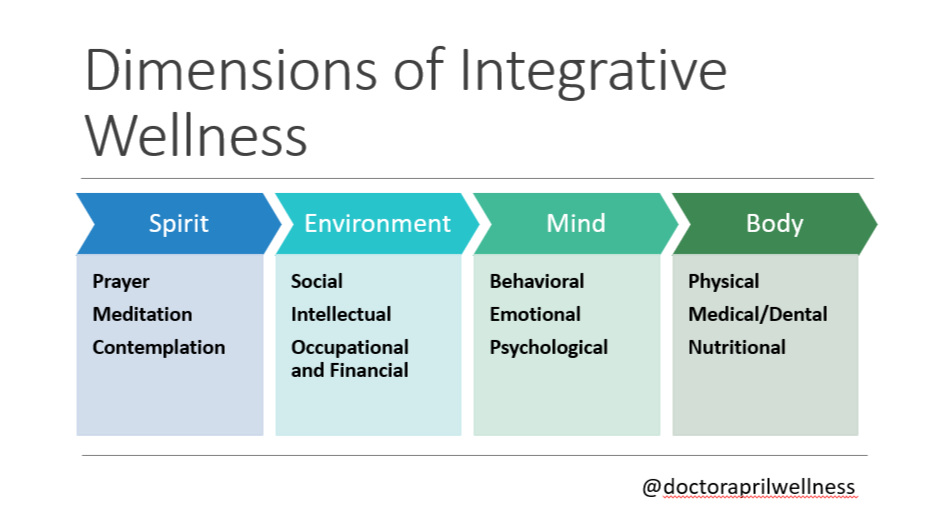 dimensions of integrative wellness