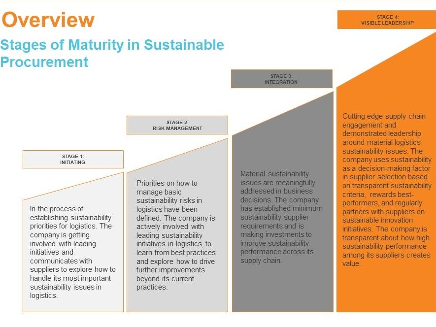 Procurement+Maturity+Framework+Overview