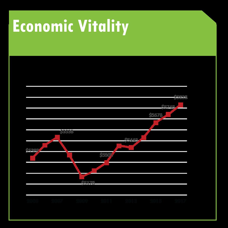 economic vitality.png