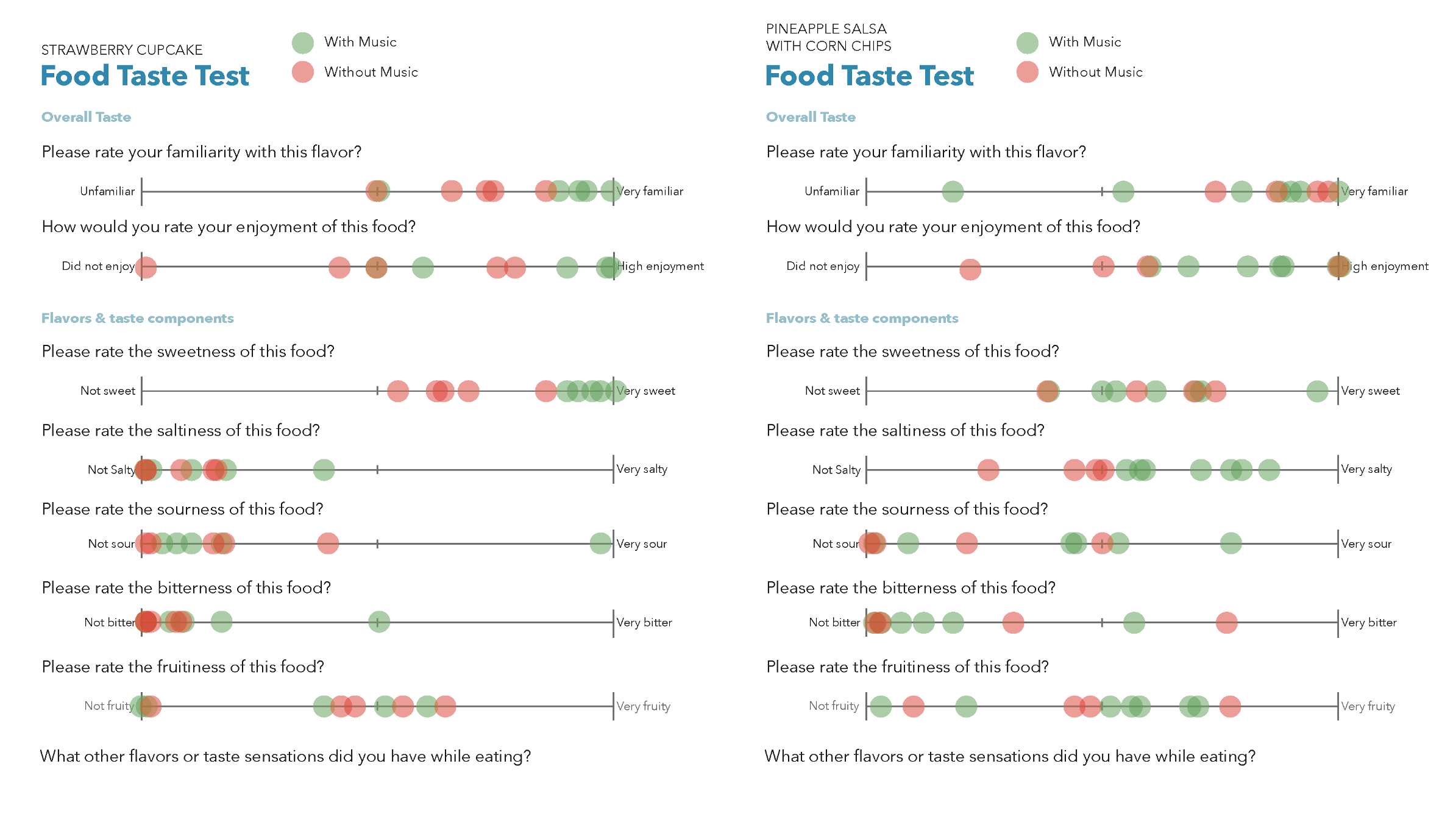 The taste testing results fully backed up the information we had found when conducting literary research.