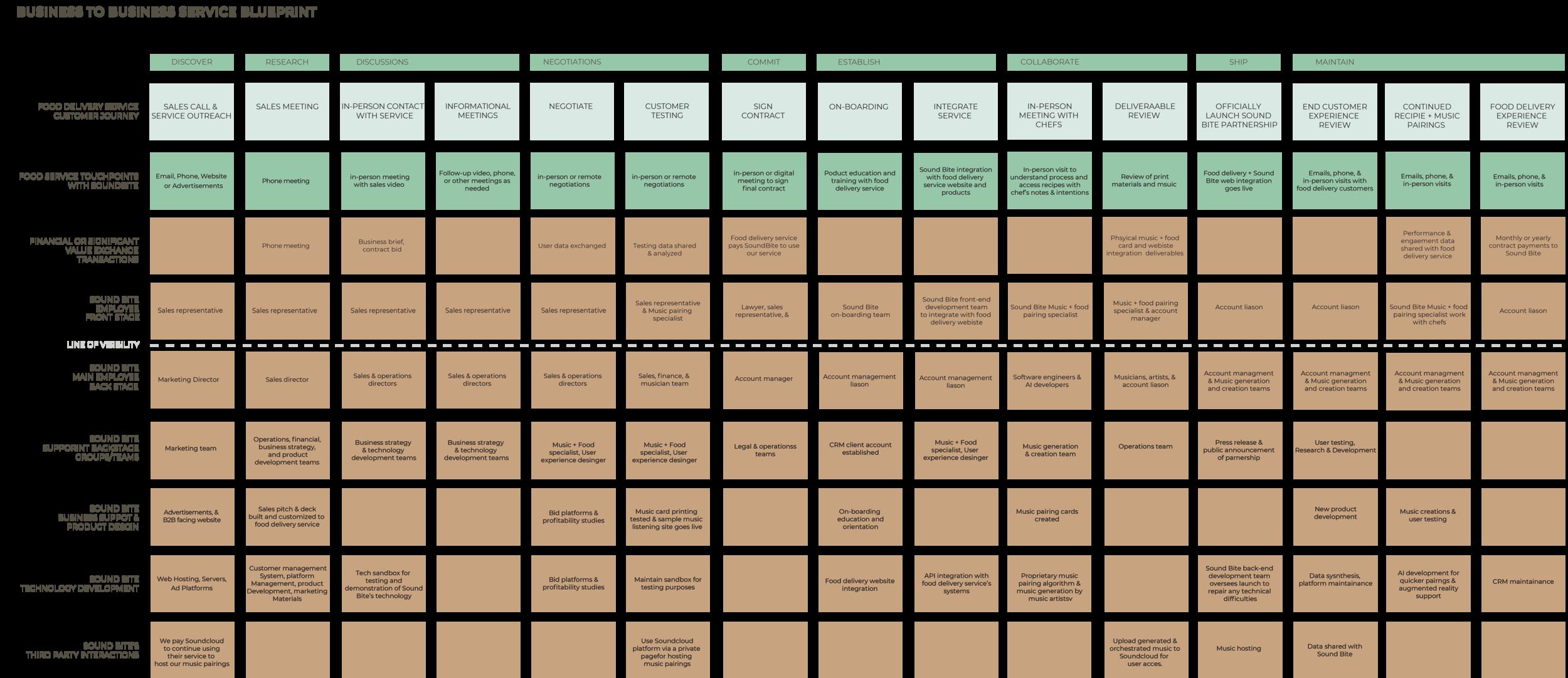 SoundBite_B2B_serviceBlueprint (1).png