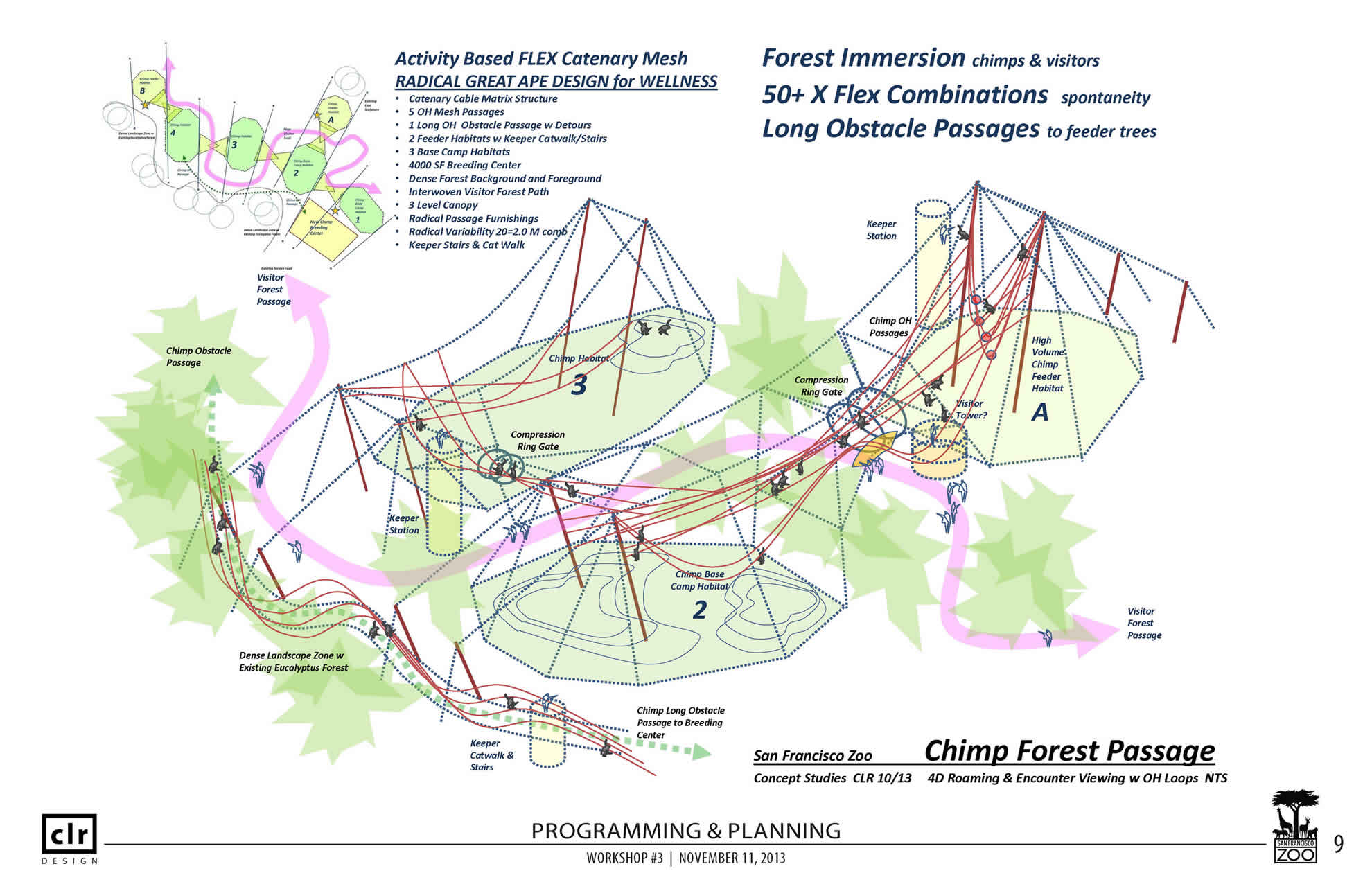 San Francisco Zoo Master Plan