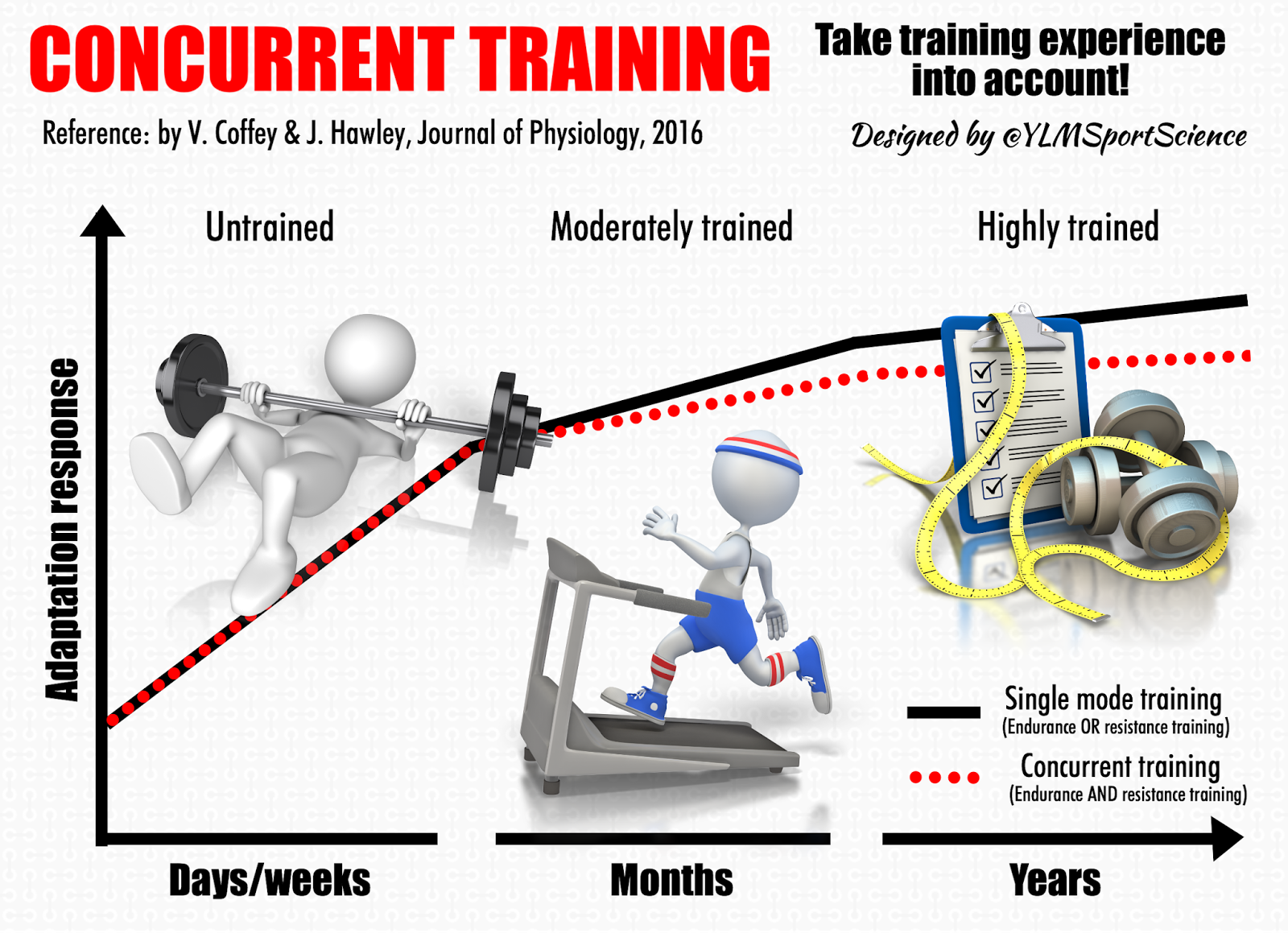 concurrent-training-fitness-level.png
