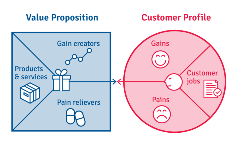 Value Propositions help define your target persona.