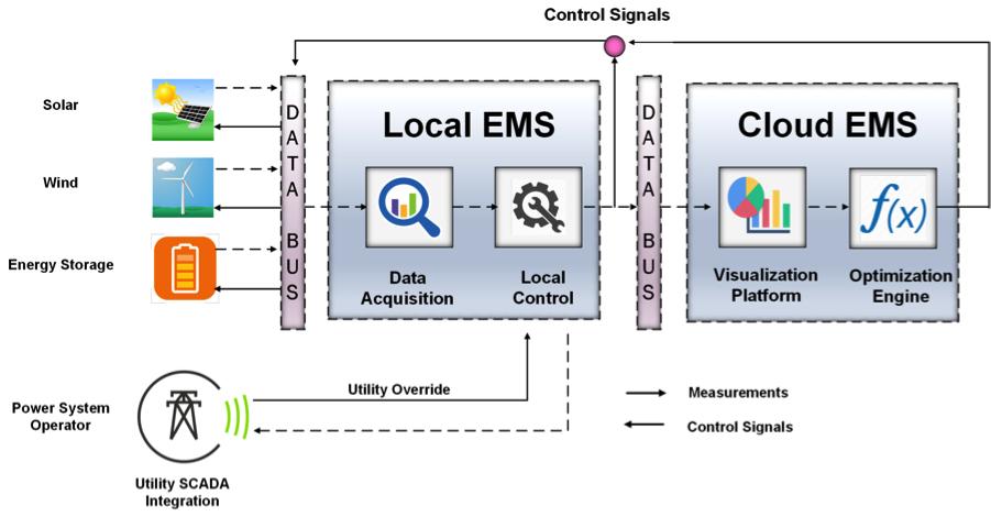 EMS Diagram.png