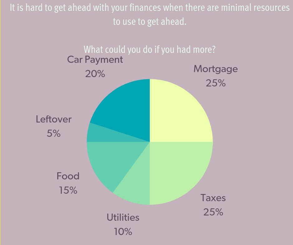 Wouldn't you rather have more than 30% of your money every month_ (2).jpg