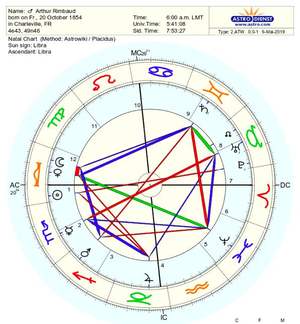 Rimbaud's chart, in all it's deranged glory
