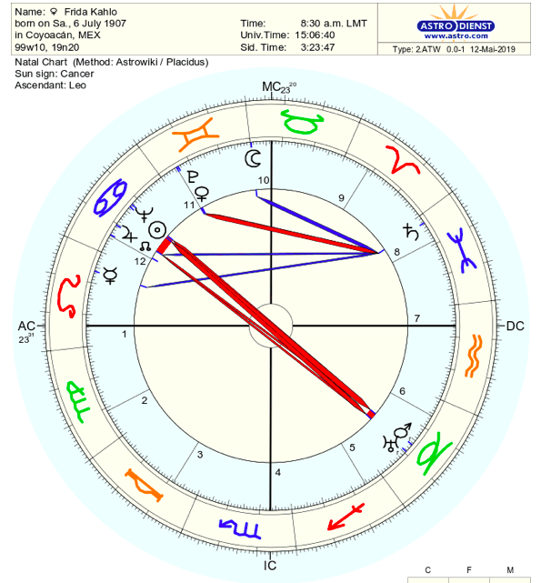 Natal chart of the artist