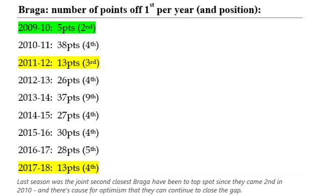 Braga Points off 1st per season.png