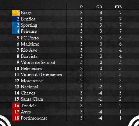 Primeira Liga Table - WEEK 3 ALT.png