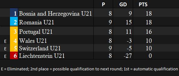 U21 Euro Qualifying group.png