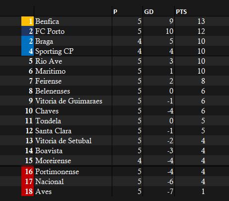 Primeira Liga Table - WEEK 5.png