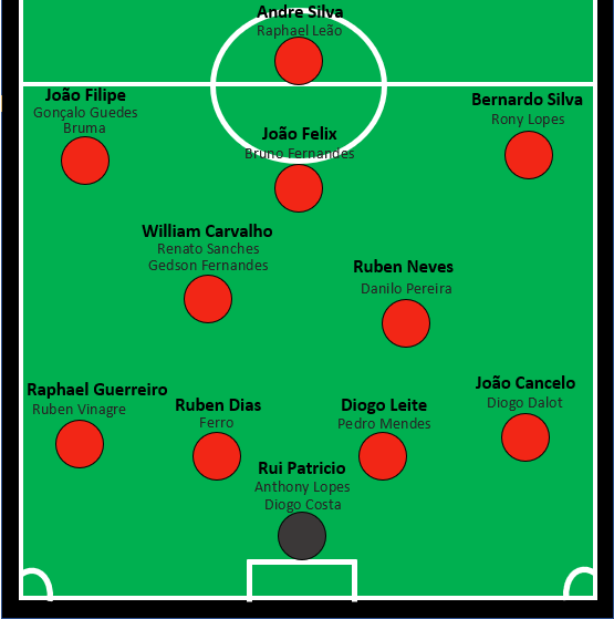 Portugal World Cup 2022 Predicted Squad.png