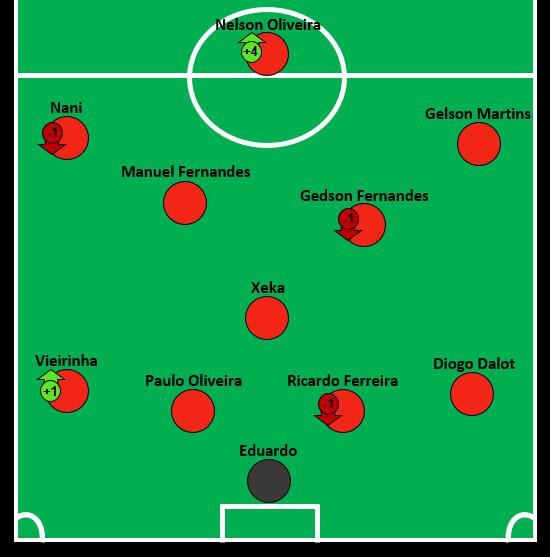 Portugal E Team.png