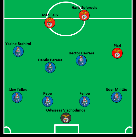 Porto Benfica combined XI.png
