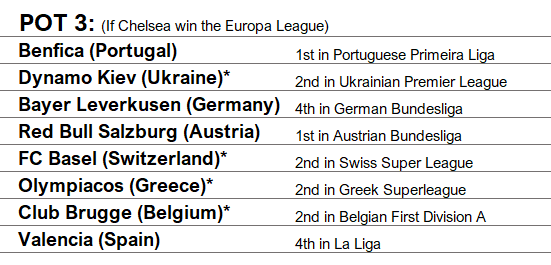 CL 18-19 Predicted Pot 3.png
