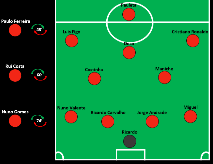 Portugal Euro 2004 Final Lineup BEST.png