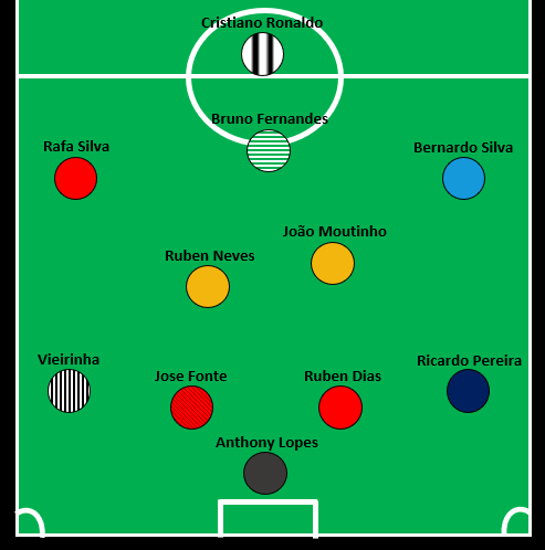 Portugal Team of the Season - OVERALL.png