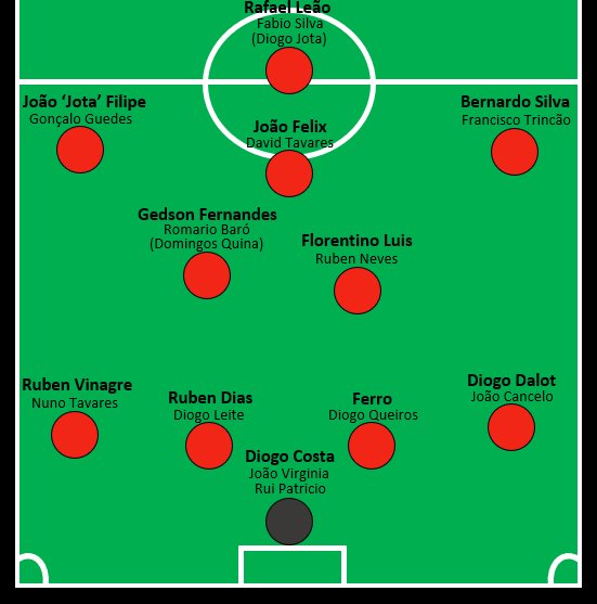 Portugal 2026 Squad.png