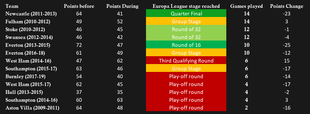 Past Europa League performances (English clubs).png