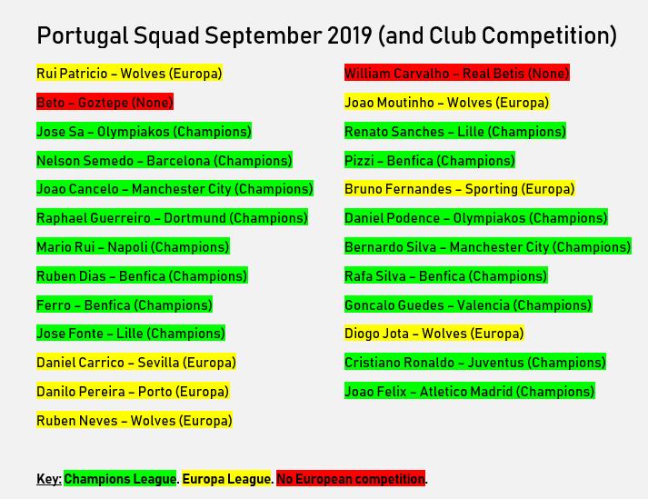 Portugal Squad September 2019.png