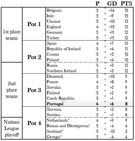 Euro 2020 pots (12 September).png