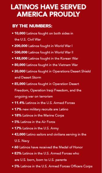 military facts LDC.JPG