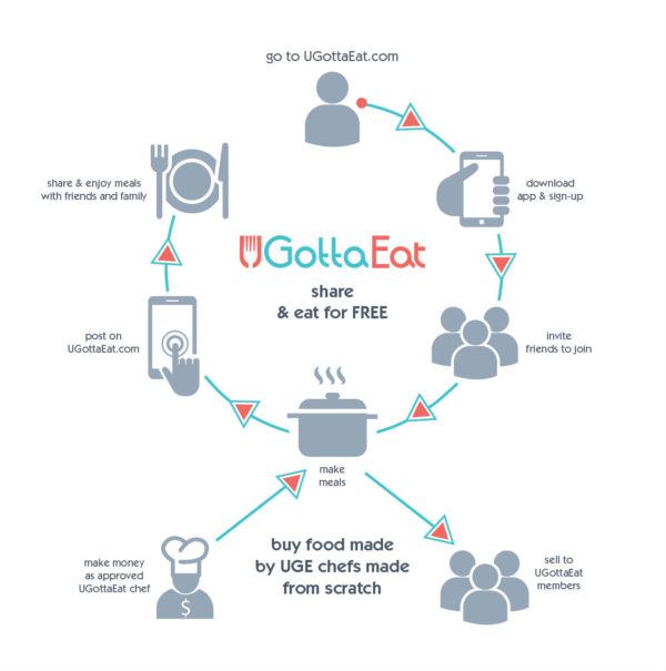 UGottaEat: A New Social Network for Sharing Meals On-Demand