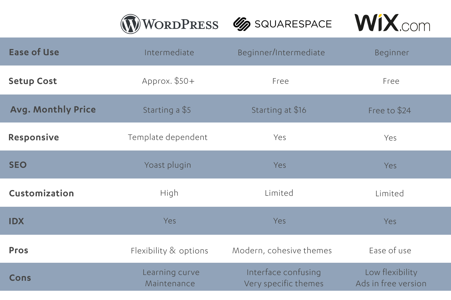 compare wordpress wix squarespace.jpg