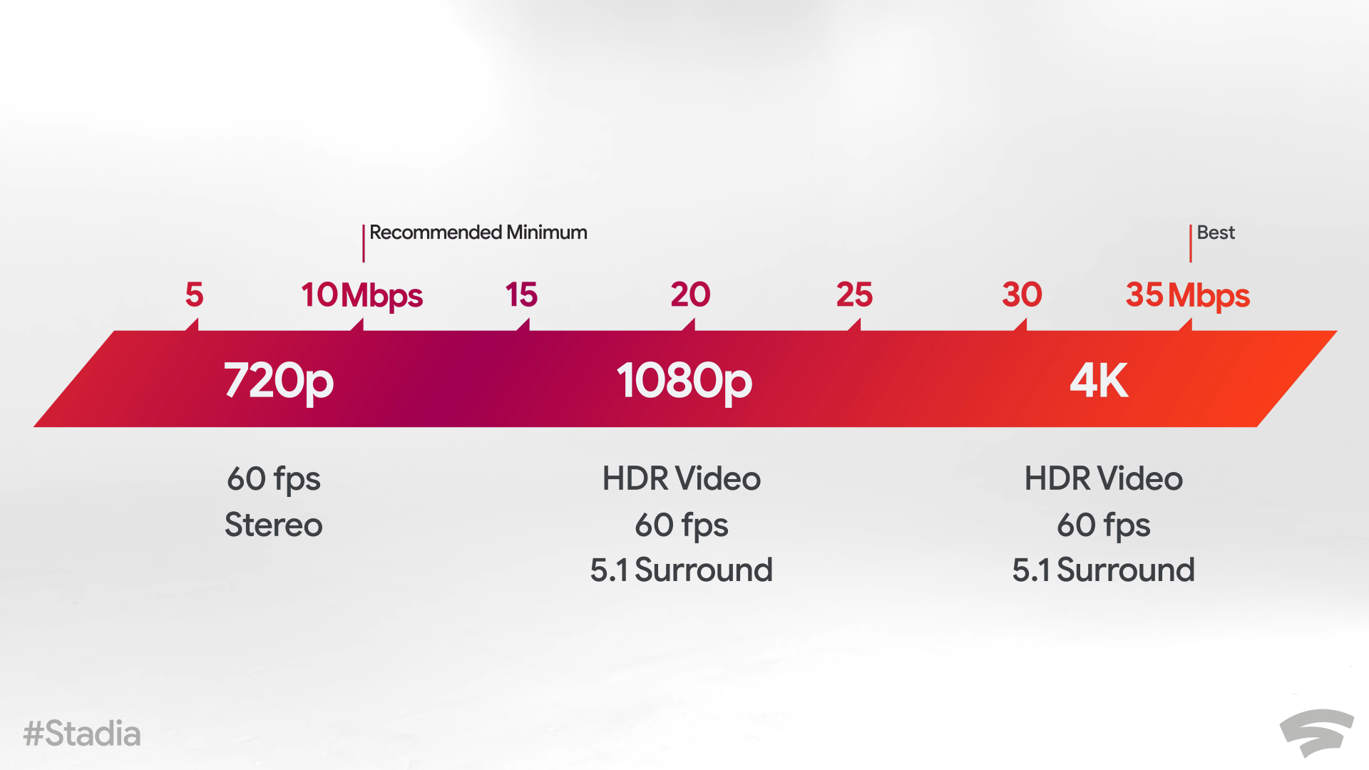 Different internet speeds and what they will offer.