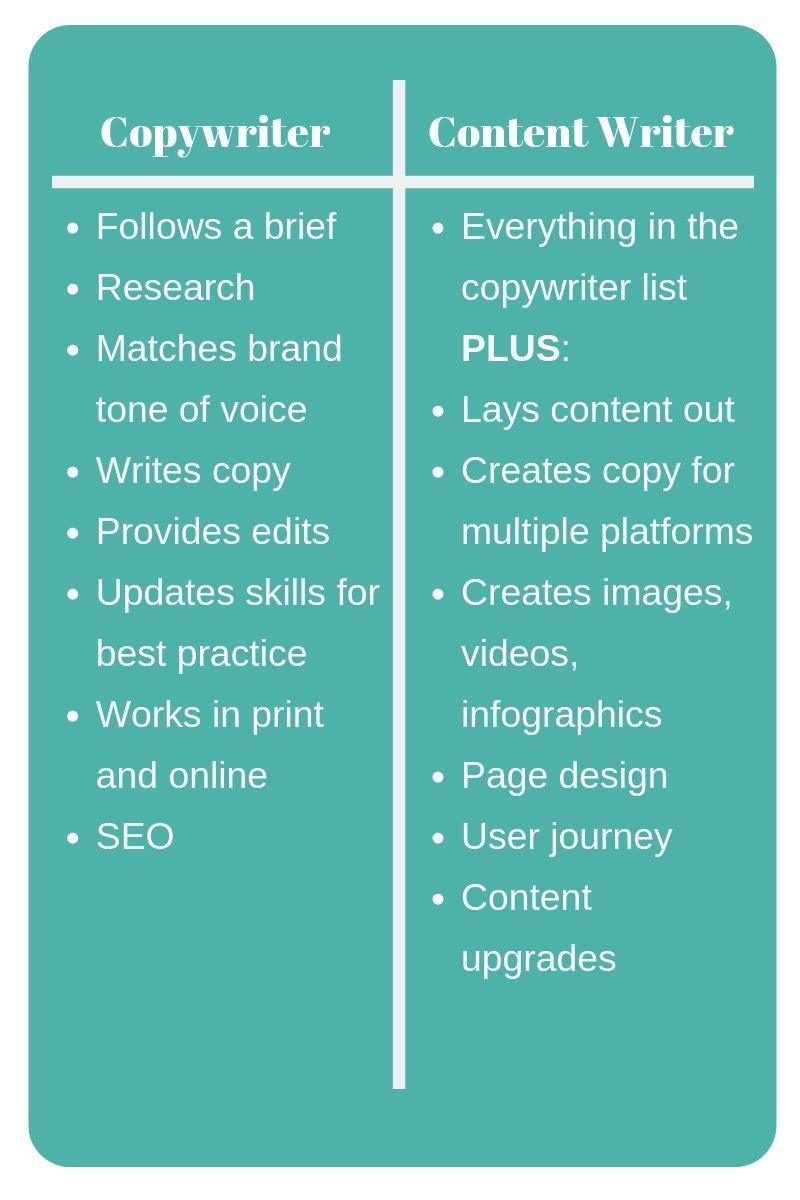 Copywriter v content writer.jpg