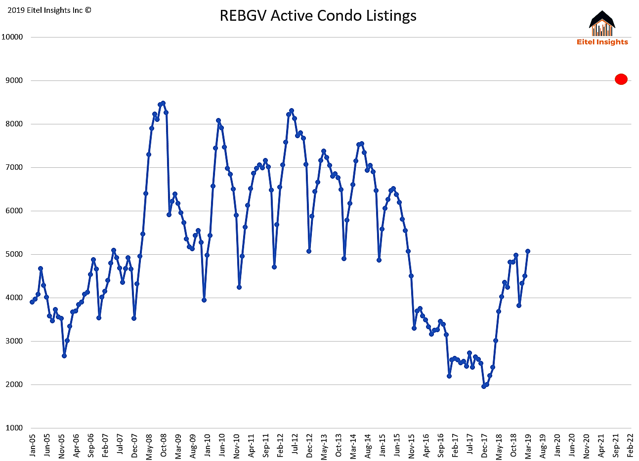 March Condo Inventory Forecast.png