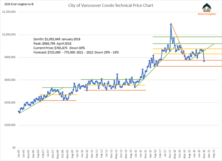 Vancouver Proper Price Chart.png