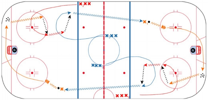 WARM UP - TEAM CANADA   - Pucks in two corners . Coaches on NZ dots. Players in four groups X1, X2, X3 as show n, RED & BLUE   - Practice shots from outside, top of circle, 'In the Pool'. Develop good habits, i.e. hit the net, pad pass, drive net for rebound. X2 drives the dot for rebound.    - After shot, X1 retrieves corner puck while X2 times low middle support and receives 10 foot pass. TIMING, FLOW, COMMUNICATE!    - X3 provides soft top support, watches play develop and drops inside blue line with high outside support, receives 10 foot pass in NZ push.    - X3 must have fast feet, develop speed in NZ and drive towards NZ faceoff dot, then drive for outside zone entry and shot on net.    - Drill is continuous, both ends. Players go X1 to X2, X2 to X3    - Video shows good game situation example...and possibly the worst line change ever by Chicago.