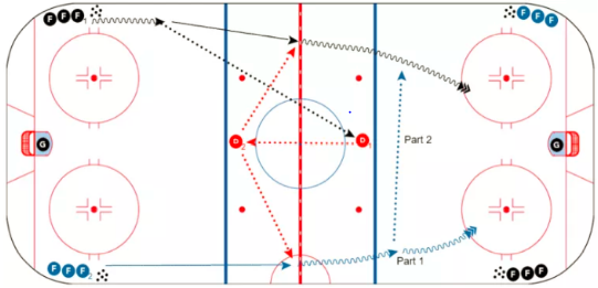 BOSTON 2v0 NET DRIVE  - F1 and F2 accelerate zone exit, F1 pass to D1. D1 pass to D2. D2 can pass to either F1 or F2 in NZ rush. Communicate!  - F1 and F2 execute zone entry options: Use Faceoff Dot as point of reference for Wide Entry, Middle Drive give-n-go, 2v1 Weave, Pad Pass, ...be creative and FAST!  - Coach can play as soft D inside blue line to force plays. Run both directions, second group starts when zone entry occurs.