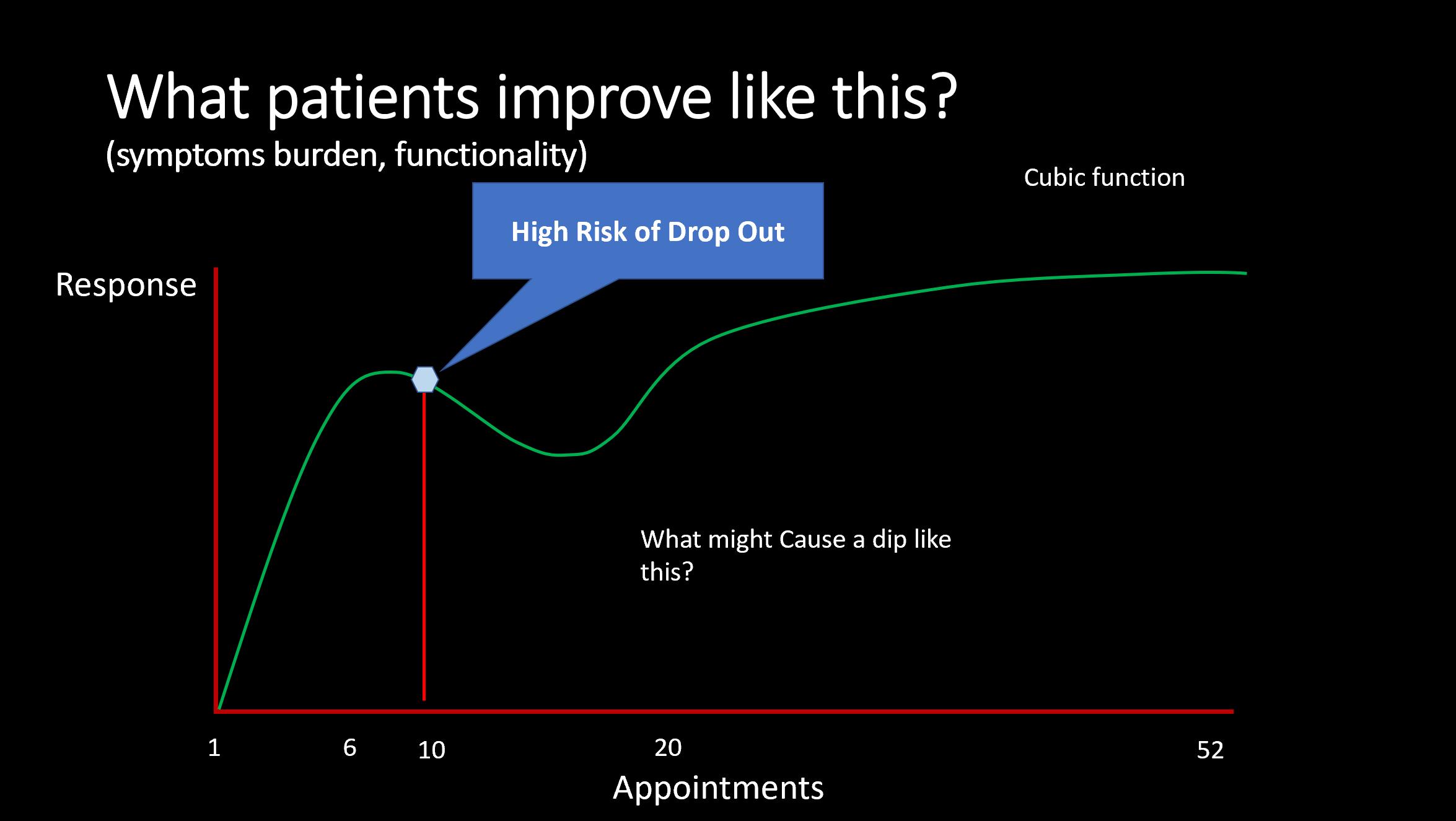What patients improve.PNG
