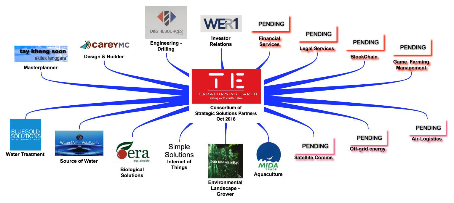 TE Consortium Oct 2018.jpg