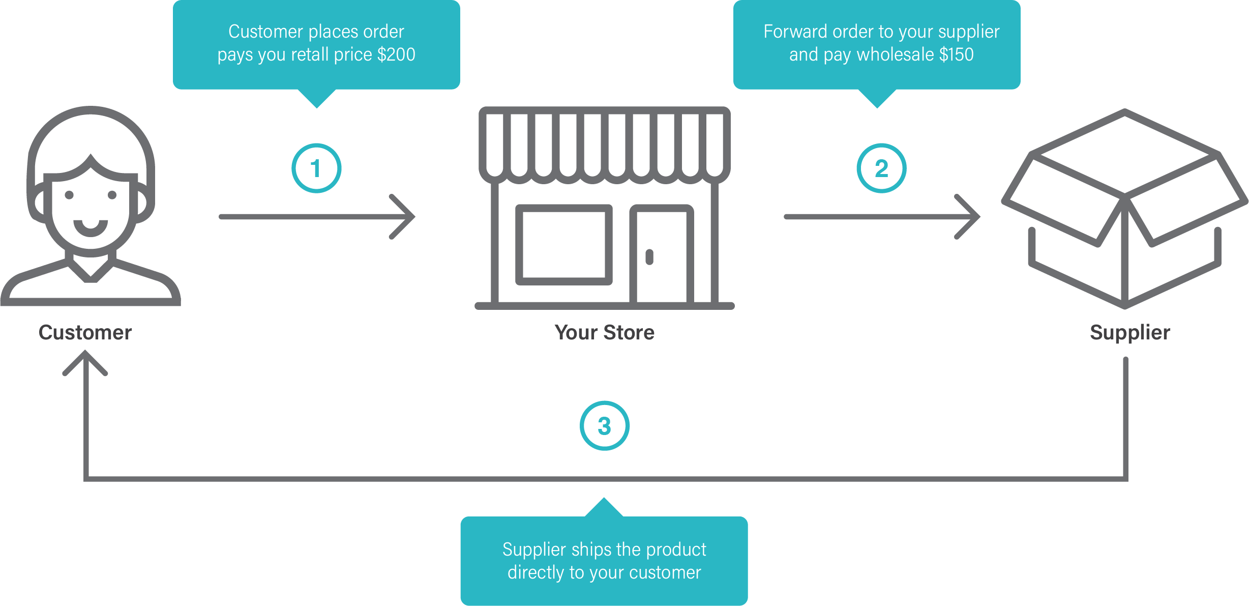 How does drop shipping work?