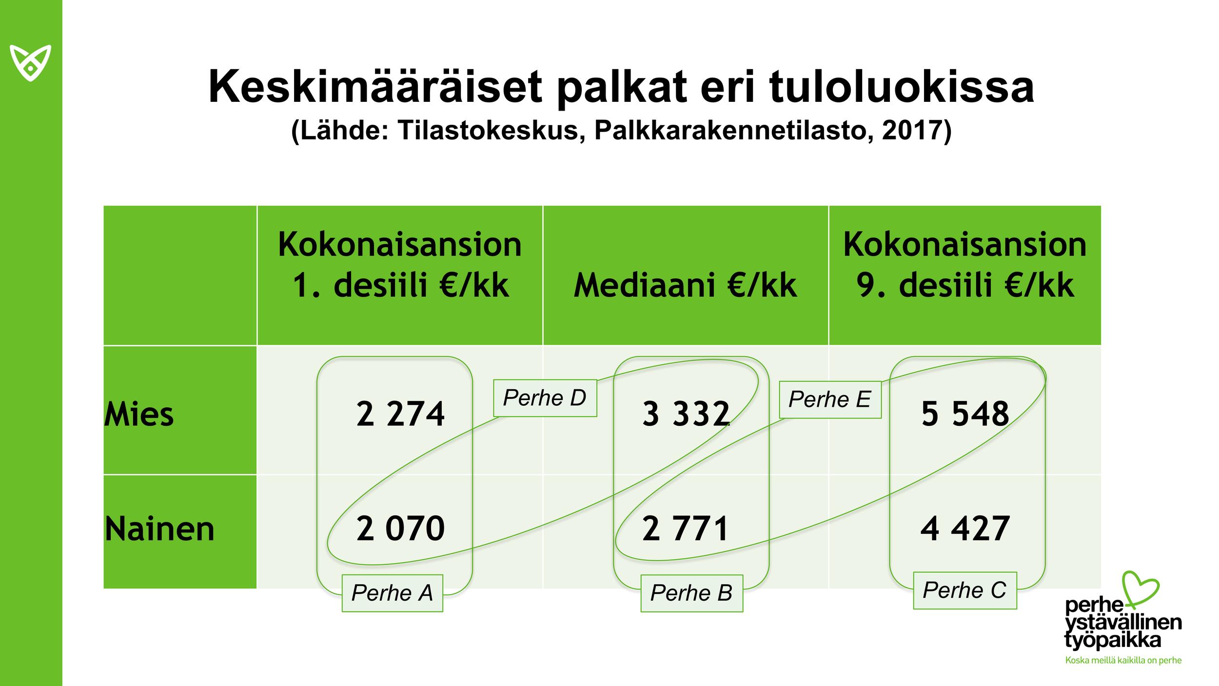 Kun vanhempien tuloerot ovat suuret (perhe E, tuloero 2777 €/kk), korkeimpiin nettotuloihin päästään perhevapaita jakamalla.