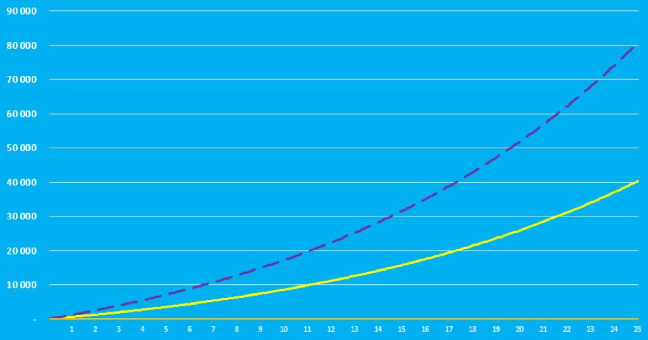 Kuviossa ylempi viiva: säästöön 100 eur/kk, alempi viiva 50 eur/kk    Tuotto-odotuksena laskennassa käytetty 7 % p.a. Kuvion summat ovat suuntaa-antavia. Historiallinen tuotto ei ole tae tulevasta tuotosta.
