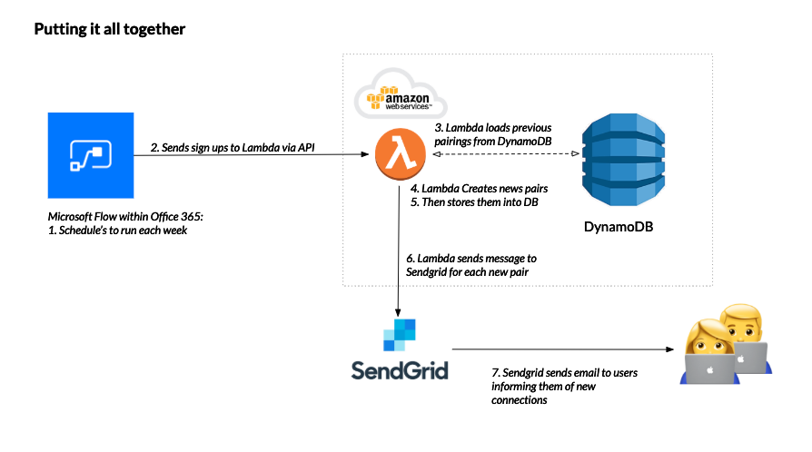 Image showing all the components put together to form the 'pair' calculations including MS Flow, Lambda functions. DynamoDB and Sendgrid