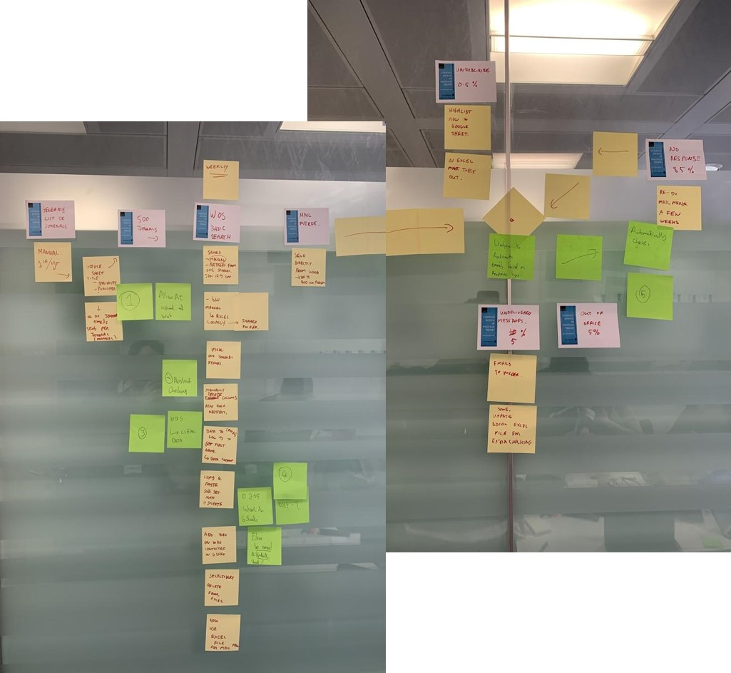 Image showing Lead Generation workflow mapped out with physical sticky notes